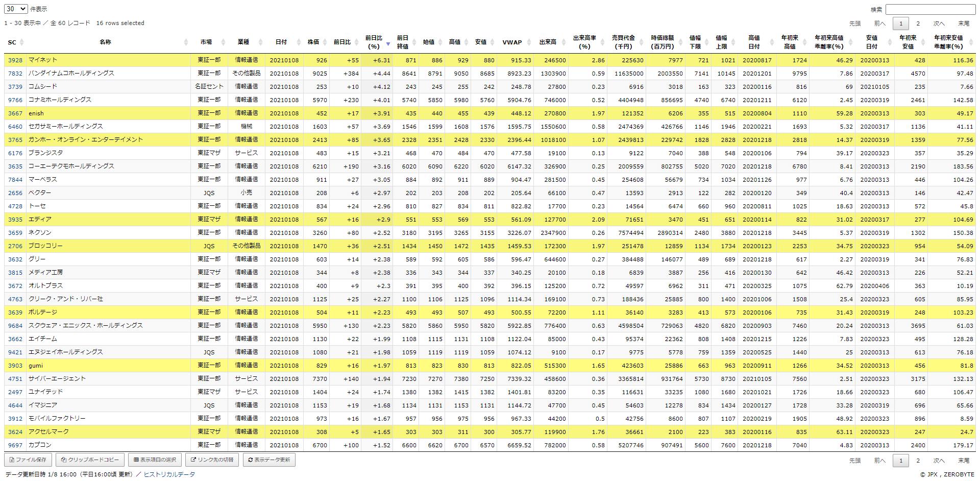 株価データ・株主優待情報・先物データ・ランキン …